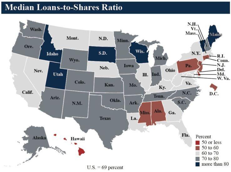 NCUA median loans-to-shares ratio Q3 2018 - CUJ 121818.JPG