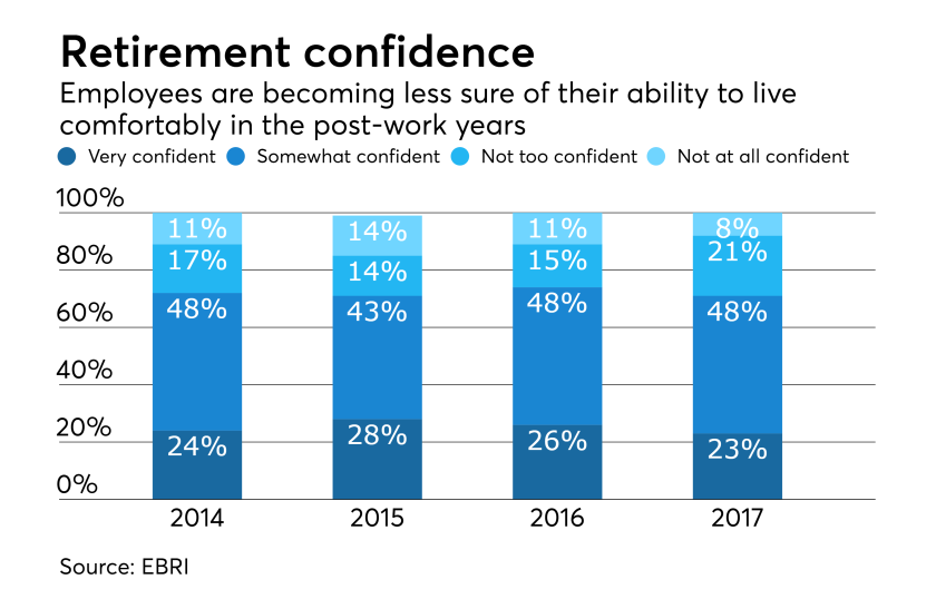 retirement-confidence-insecurity-chart