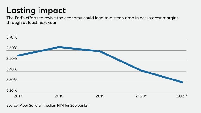 Net interest margin projection