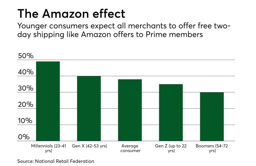 Chart: The Amazon effect