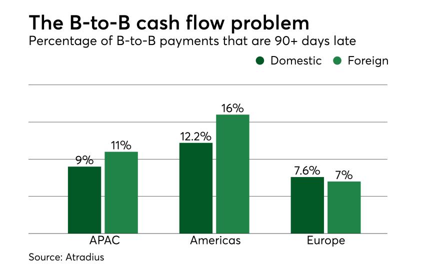 Chart: The B-to-B cash flow problem