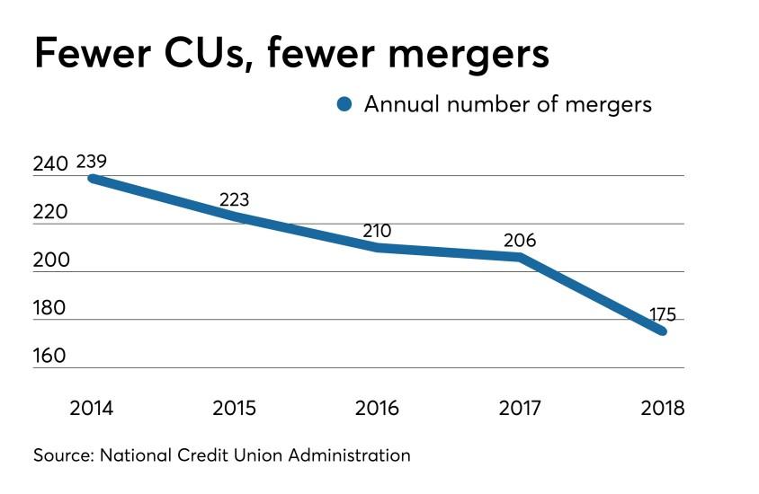 CUJ 072219-mergers.jpeg