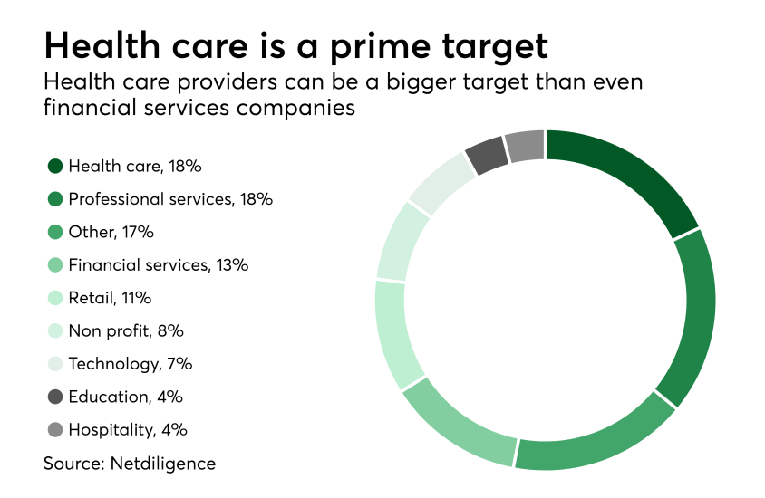 Chart: Health care is a prime target