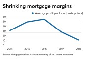 Profit per mortgage loan, in basis points