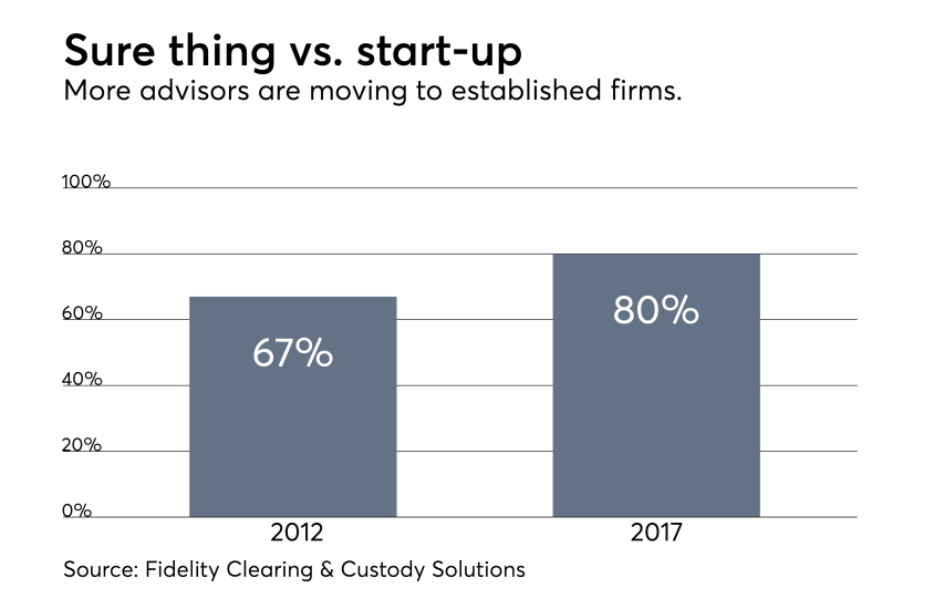 Advisors moving to established firms