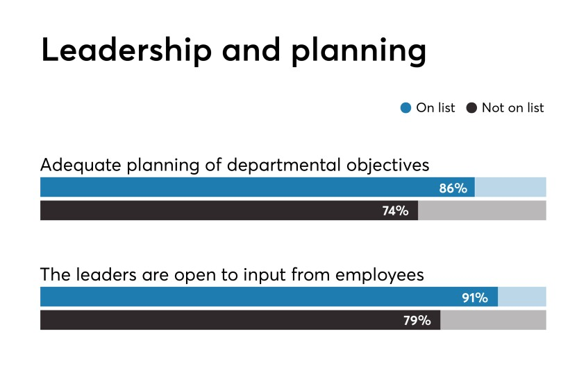 Best Fintechs to Work For 2019 Leadership and Planning benchmark response
