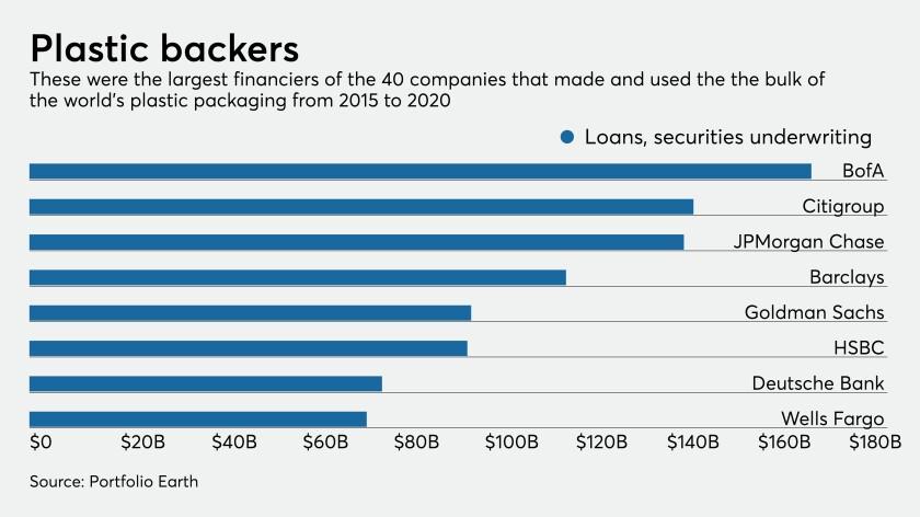 Top lenders to plastics industry