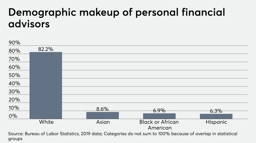 ows_06_17_2020 BLS data on racial and ethnic demographics of financial advisor.png