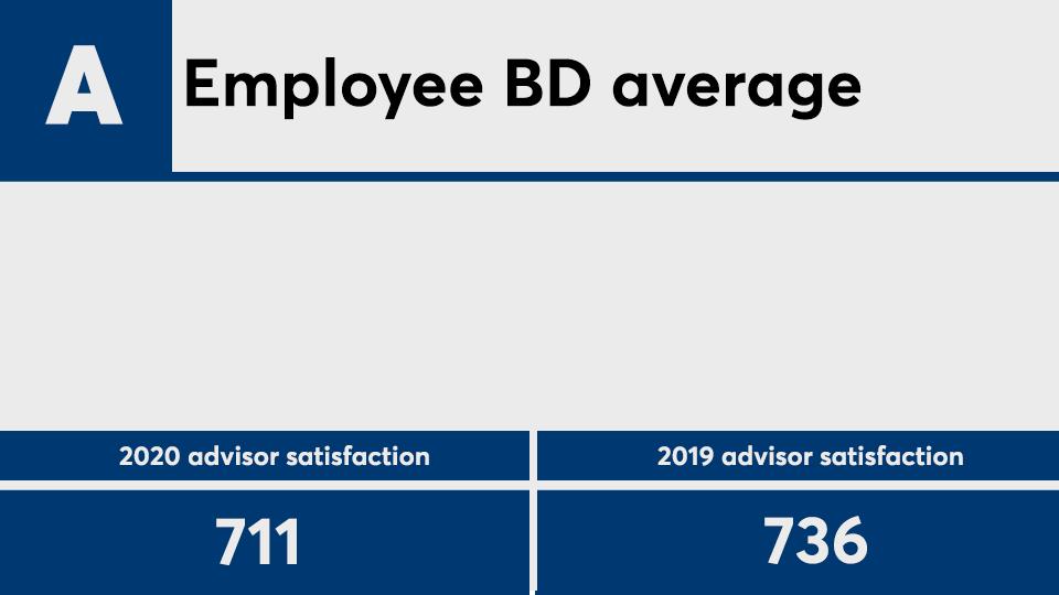 JDPower advisor satisfaction 2020 EBDavg.png