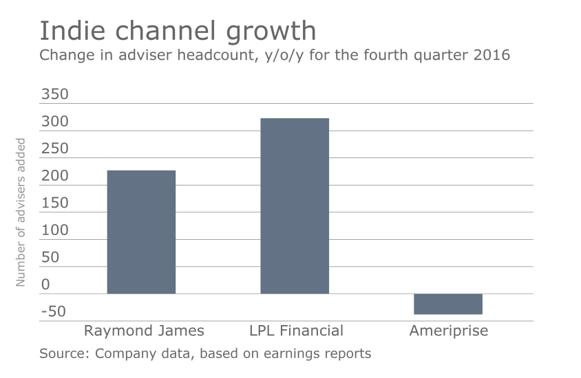 OWS change in headcount at Raymond James, LPL and Ameriprise.png