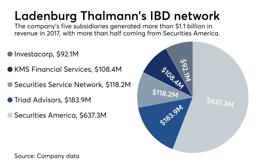 Ladenburg Thalmann IBD Network