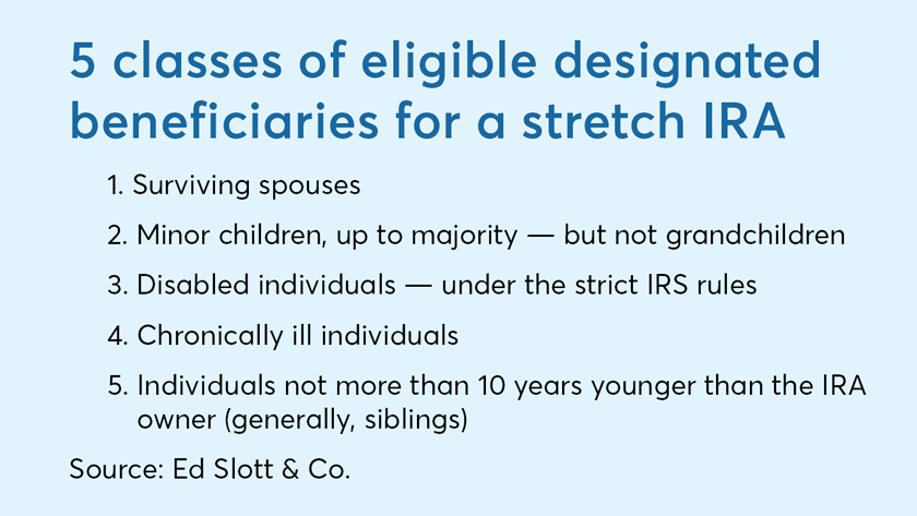5 Classes of eligible designated beneficiaries for a stretch IRA