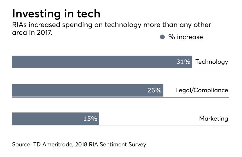 RIA sentiment survey increase spending
