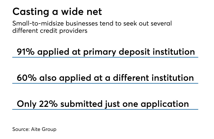 What SMEs seek from credit providers, according to Aite Group