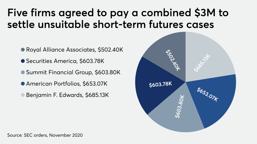 Five firms agreed to pay a combined $3M to settle unsuitable short-term futures