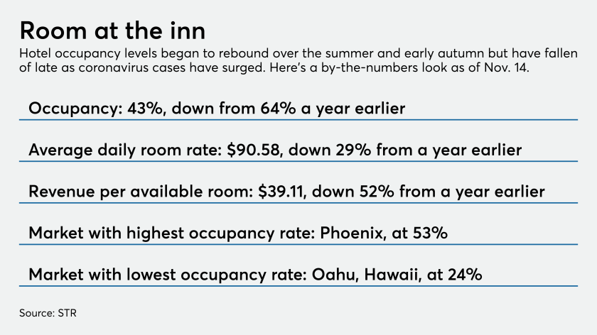 Hotel occupancy by-the-numbers