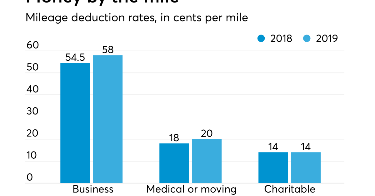 Irs Raises Mileage Rates For 2019 Tax Pro Today