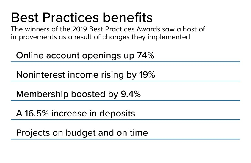 Best Practices Awards cover slide 2019 - CUJ 111819 (1).jpeg