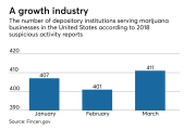 Growth of depository institutions that bank marijuana businesses.