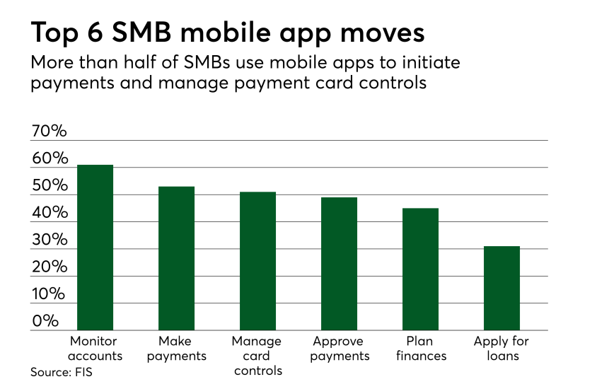 Data: Digitizing SMB payments | PaymentsSource | American Banker