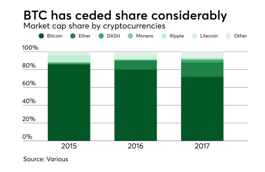 Chart: Bitcoin has ceded share considerably