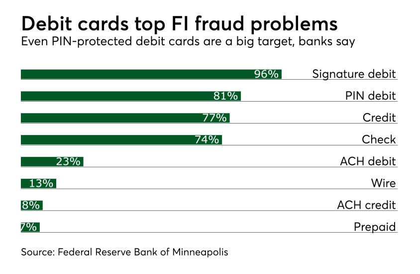 Debit cards top FI fraud problems