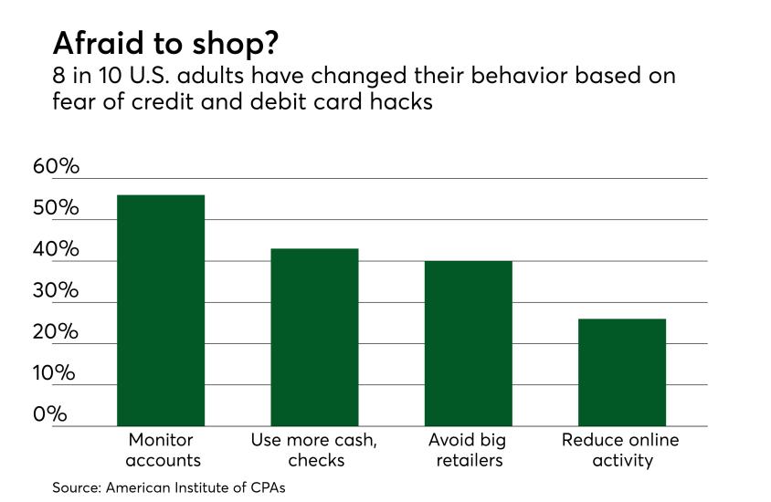 Chart: Afraid to shop?