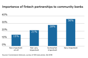 Fintech partnership importance survey among community bank executives