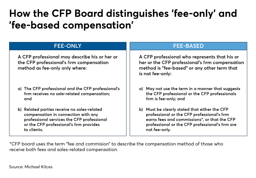 How the CFP Board distinguishes fee only and fee-based compensation