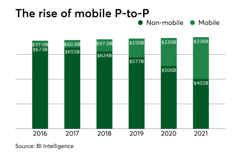 Chart: The rise of mobile P-to-P