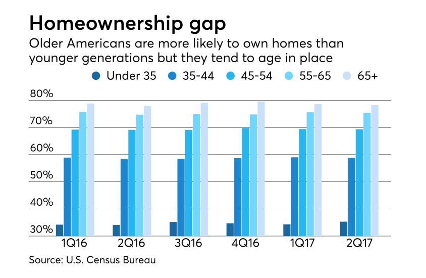 Homeownership gap