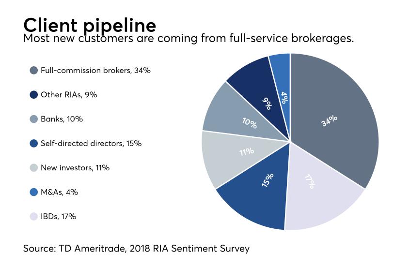 RIA sentiment survey client pipeline