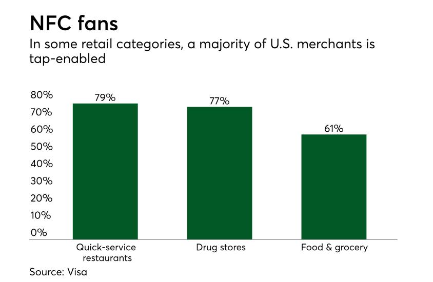 Chart: NFC fans