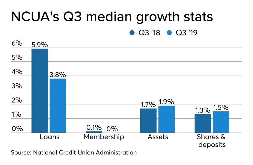 CUJ 121719 - NCUA Q3 2019 median growth stats.jpeg