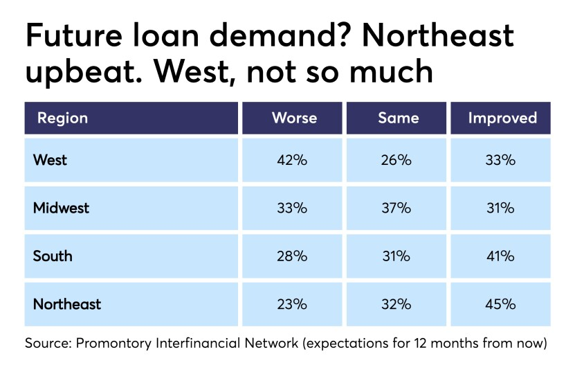 Expectations, by region, on loan demand in next 12 months