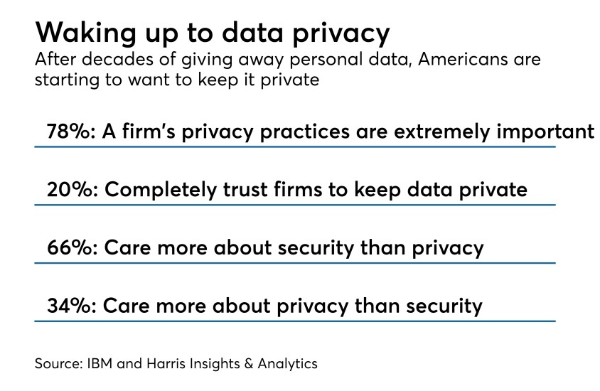 Data privacy chart vs. security