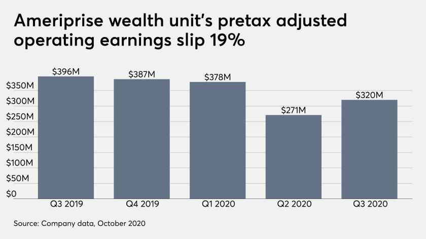 Ameriprise wealth unit's pretax adjusted operating earnings slip 19%