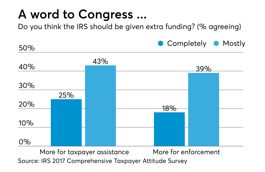 2018 - IRS Taxpayer Survey - IRS funding