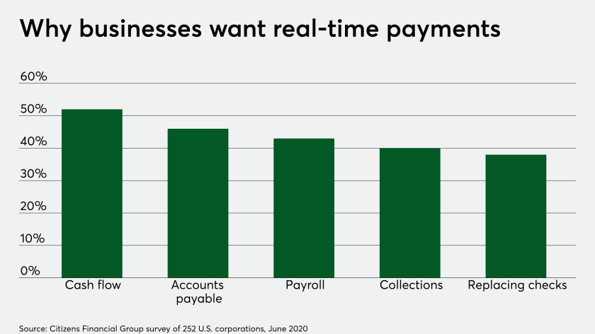 Real-time payments are changing gig-economy, real estate payments at small banks