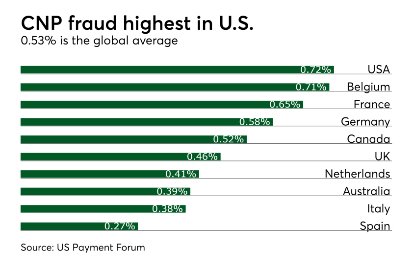 Chart: CNP fraud highest in U.S.