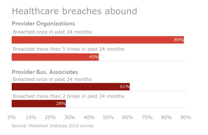 Data Breach Chart