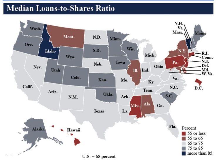 NCUA median loans-to-shares ratio Q1 2019 - CUJ 061419.JPG