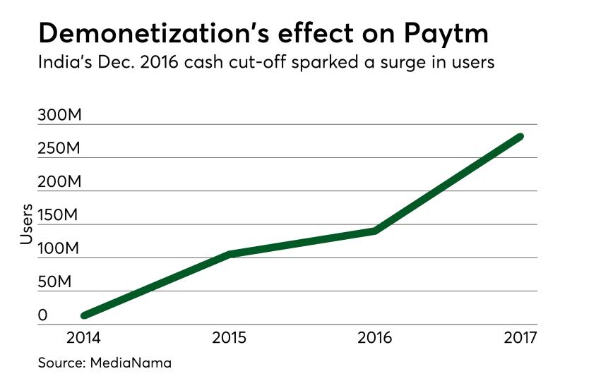 Chart: Paytm soars