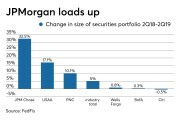 Changes in size of bank securities portfolios from 2Q18-2Q19