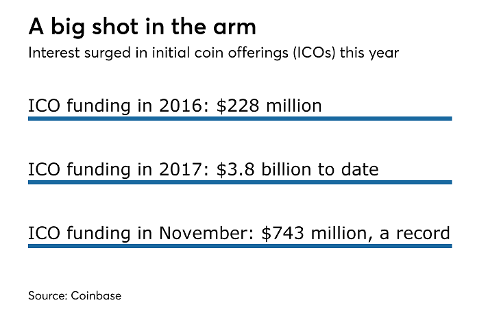 A huge demand for ICOs emerged in 2017