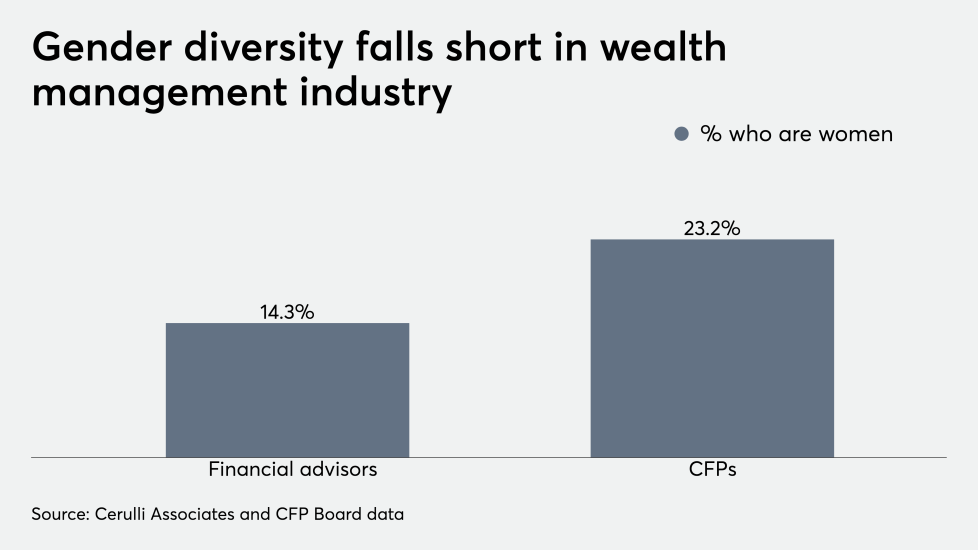 Gender diversity falls short in wealth management industry 9/13/19