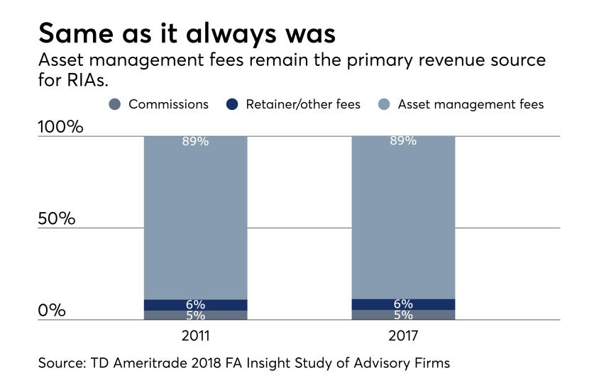 RIAs - average revenue by source TD study 0918