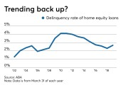 Home equity loan delinquency rates