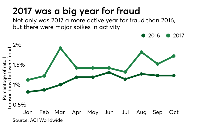 Chart: 2017 was a big year for fraud