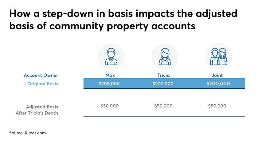 Community property accounts-kitces.com-2020
